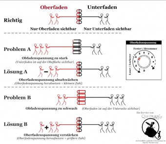 Fadenspannung Merkblatt & Problemlösung - GRATIS DOWNLOAD!